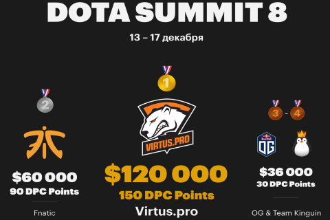Итоги The Summit 8. Инфографика и не только